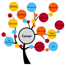 Career Counseling NJ - Integrative Counseling Solutions, NJ